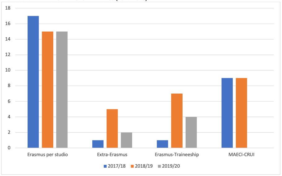 grafico che evidenzia i dati relativi alla mobilità degli studenti RICS, per informazioni: erasmus@unistrapg.it